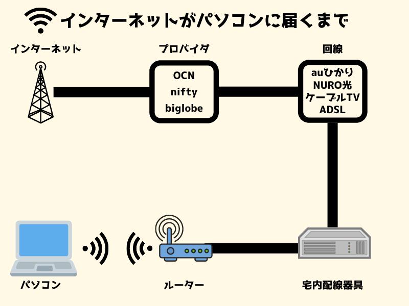 インターネット無線LANの場合